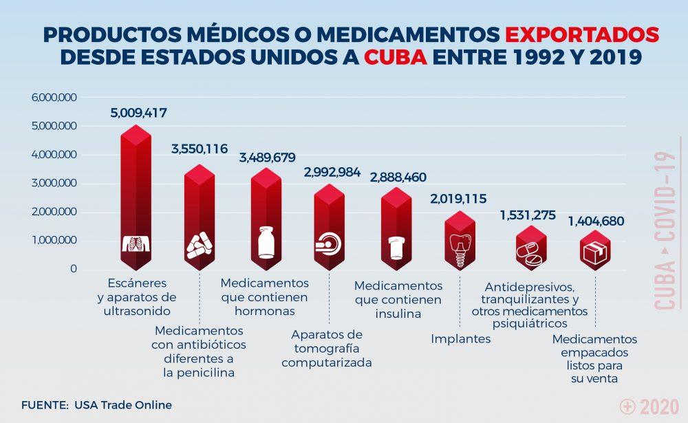 Productos Médicos Exportados a Cuba desde Estados Unidos de 1992 a 2019