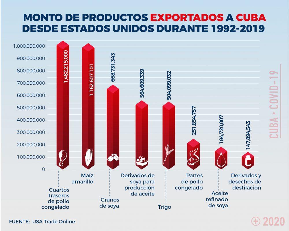 Embargo-Productos de Estados Unidos exportados a Cuba desde 1992 a 2019