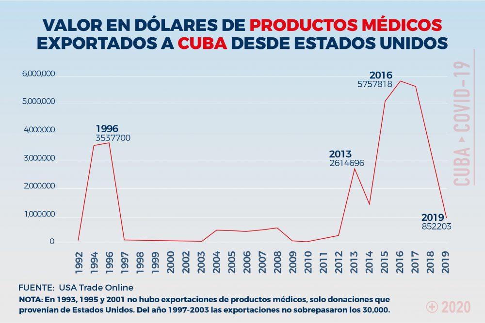 Embargo. Cantidad en dólares de los productos médicos vendidos desde Estados Unidos a Cuba de 1992 a 2019