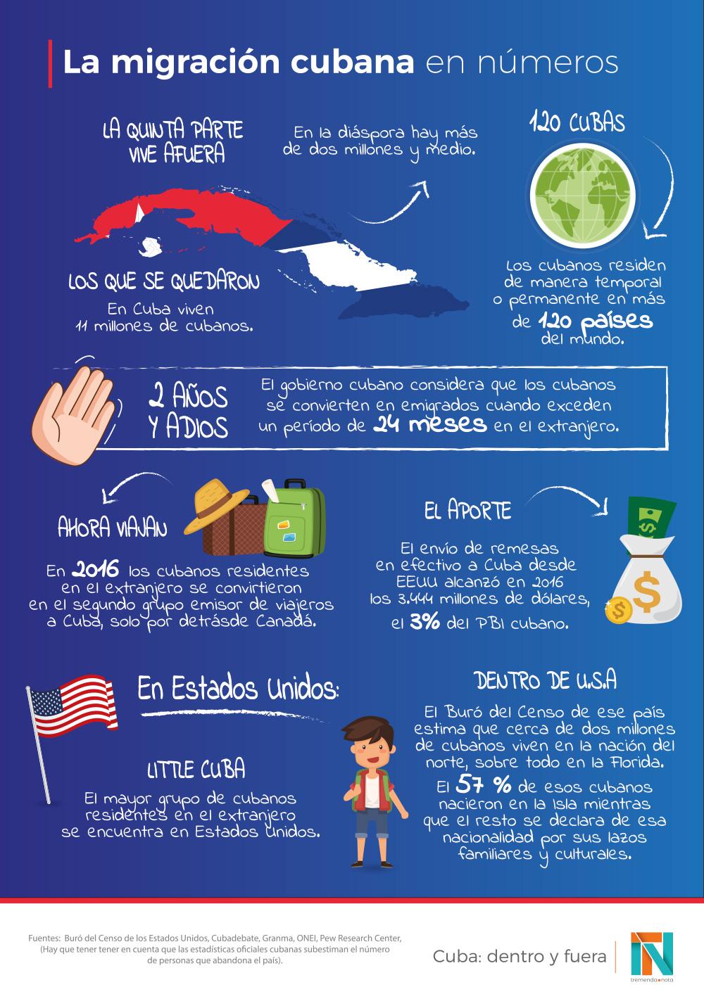 La migración cubana en números