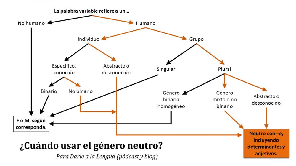 género neutro